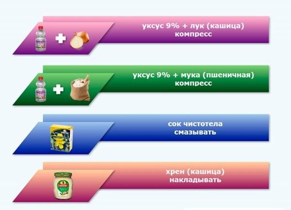 lechenie-shipicy-narodnymi-metodami